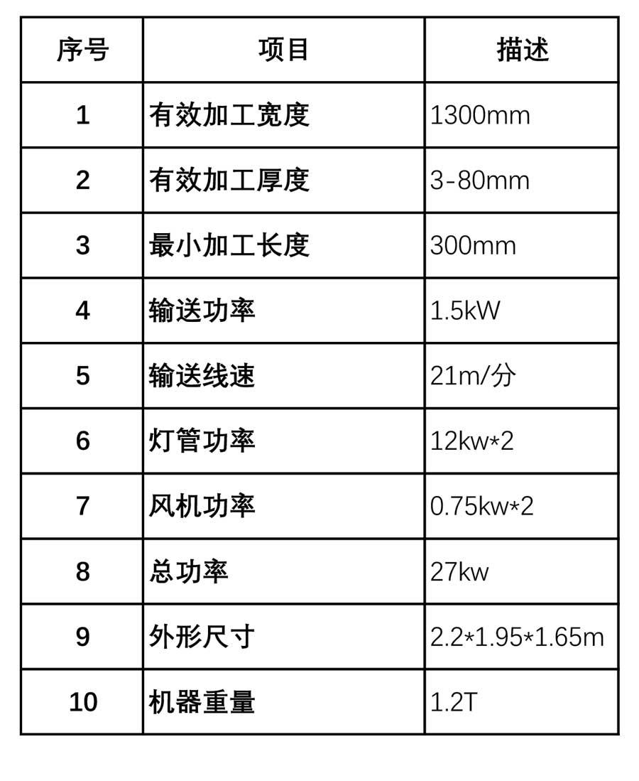 月产1.5万方淋涂生产线配套双灯固化机参数